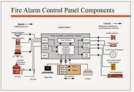 fire alarm control panel circuit diagram u2013 readingrat net