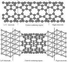 Armchair Carbon Nanotubes Nanotube Studies In Atk Quantumwise