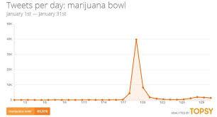 Super Bowl Weed Meme - super bowl xlviii know your meme