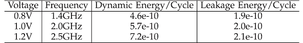 compiler directed energy reduction using dynamic voltage scaling