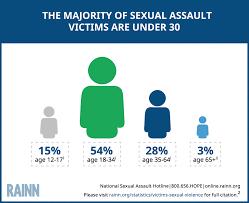 victims of sexual violence statistics rainn