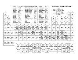 Periodic Table With Charges Professor Leland U0027s Chemistry Classes