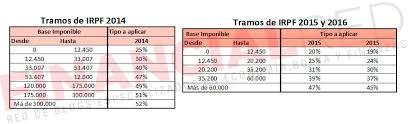 gastos deducibles de venta de vivienda 2015 en el irpf guía práctica para desgravar por vivienda en la renta 2015