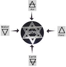 5 elemental magic water earth air wind correspondences