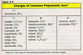 Periodic Table With Charges Monoatomic And Polyatomic Ions Ssc Chemistry