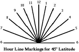 a sundial for 45 degrees latitude