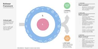 Seeking Bullseye Traction In Business Becci Medhurst Medium