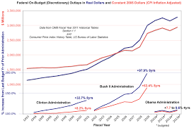 us bureau of labor statistics cpi historical chart discretionary spending