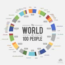 chart of the day the chart of the day the world as 100 people diverging markets