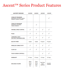 all new vitamix ascent a3500 review u2014 blending with henry