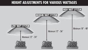250 watt hps grow light 250 watt hps grow light system amazing lighting