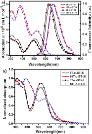 tuning the optical and electrochemical properties of conjugated