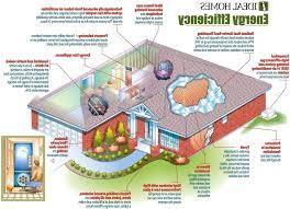 eco friendly home plans eco friendly floor plans poradnikslubny info