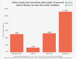 who has halloween candy on sale online candy sales hop up 71 percent for easter but sales trail