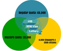 h1b visa lottery predictions 2016 sgm law group