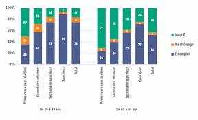 travail de bureau sans diplome structure d activité des 25 64 ans selon le niveau de diplôme iweps