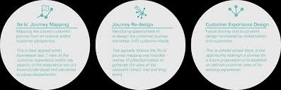 Customer Journey Mapping Customer Journey Mapping Specialists