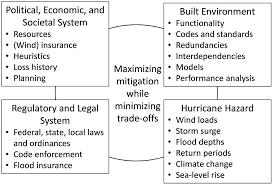 true cost of hurricanes case for a comprehensive understanding of