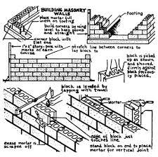 owner built homes and homesteads brick wall and masonry wall