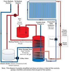wiring diagram pinegar solar water system more solar for