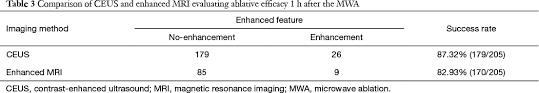 ultrasound machine comparison table ultrasound guided percutaneous microwave ablation for benign breast