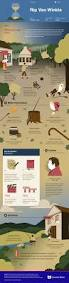 Vanity Fair Chapter Summaries Check Out This Infographic For Washington Irving U0027s Rip Van Winkle