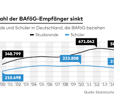 K Hen Vom Hersteller Kaufen Statistiken Zahlen Und Graphen Aktuelles Von Statista Bilder