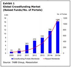 international journalism festival crowdfunding for nonprofits report global crowdfunding market 2016 2020 cfb