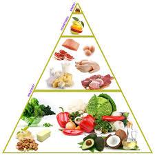 The Diabetic Food Pyramid U2013 Low Carb Rn Cde
