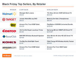 black friday amazon image black friday u0027s top sellers by retailer u2013 did apple u0027s ipad u0027throw