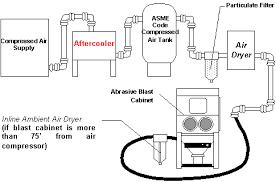 small air compressors auto blast cabinet faqs mediablastauto com