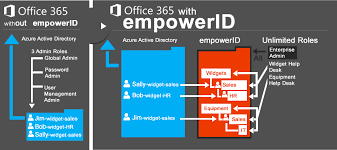 Office 365 Help Desk Provisioning Administration