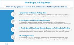 What Special Skills To Put On Resume Is Polling Data Big Data A Back Of The Envelope Calculation