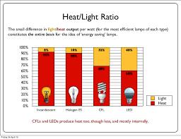 heat generating light bulbs the eu lightbulb ban