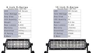 led light bar comparison comparison