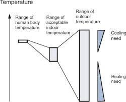 Comfortable Indoor Temperature Buildings And Heat Transfer