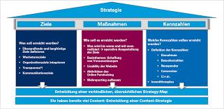 Strategy Map Az Fundraising Digitale Strategie Digital Audit