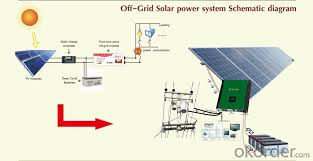buy off grid sun power system meet 150w solar panel price size