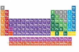 How Many Elements Are There In The Periodic Table Four New Elements Added To Periodic Table Earth Earthsky