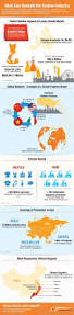 Supply Chain Fashion Industry 38 Best Fashion Industry Infographics Images On Pinterest