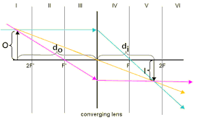physicslab ray diagrams for converging lenses