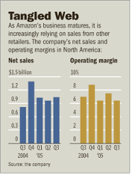 si e auto toys r us how amazon s alliance with toys r us went so sour wsj