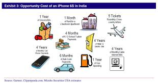 Average Price Of 2 Bedroom Apartment Indians Have A Choice Buy The Iphone 6s Or Pay For One Year Of