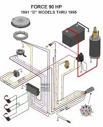 9 best boat wiring images on pinterest boating bass boat and