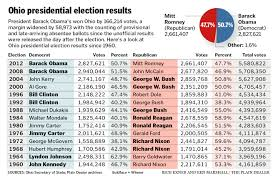 Romney Obama Map Ohio Presidential Election Results Since 1960 Cleveland Com