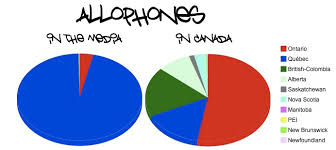 allophone is a french word angryfrenchguy