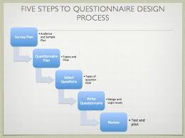 questionnaire design five stages for designing your own survey surveygoo