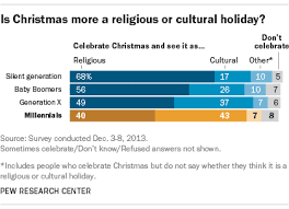 millennials more cultural than religious pew research
