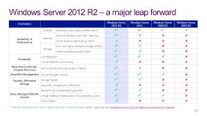 windows server 2012 r2 modernbiz ppt download