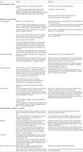 scandinavian journal of work environment u0026 health results of a